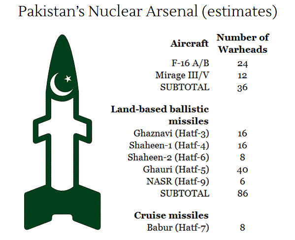 "(स्रोत: <a href=""http://www.tandfonline.com/doi/pdf/10.1177/0096340215599788?needAccess=true"">Indian Nuclear Forces, 2015; Bulletin of Atomic Scientists</a>)"