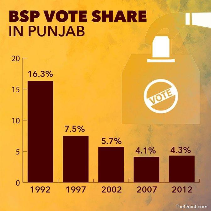 सोर्स: www.indiavotes.com