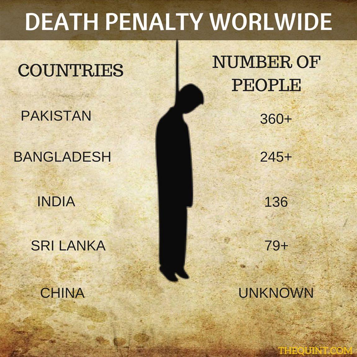 अलग-अलग देशों में मौत की सजा पाने वाले लोगों की संख्या.