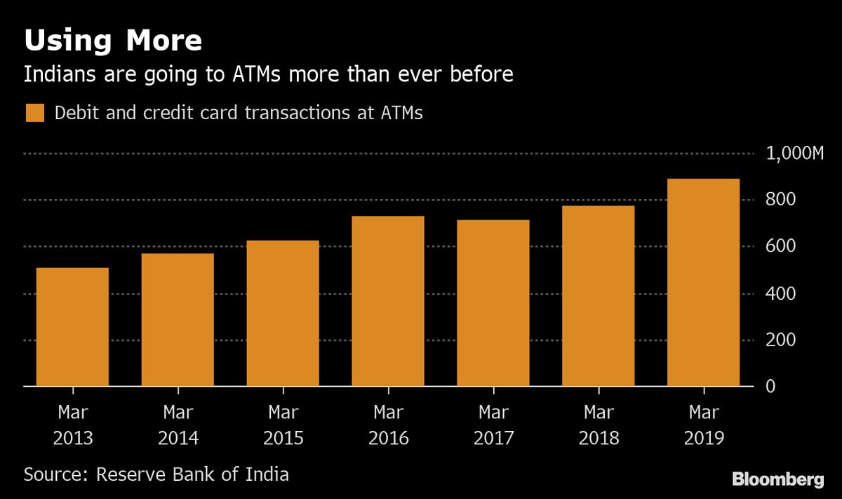बढ़ती जा रही कतार, फिर देश में क्यों कम हो रहे ATM