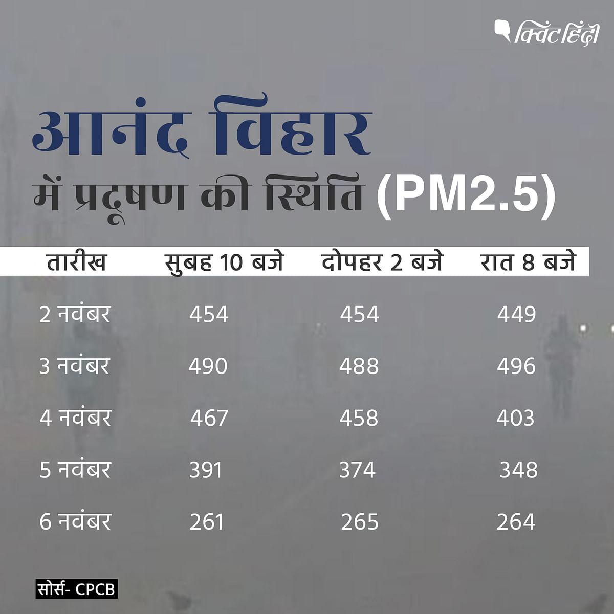 ऑड-ईवन ने सुधारी दिल्ली की हवा? AQI के आंकड़ों से जानिए