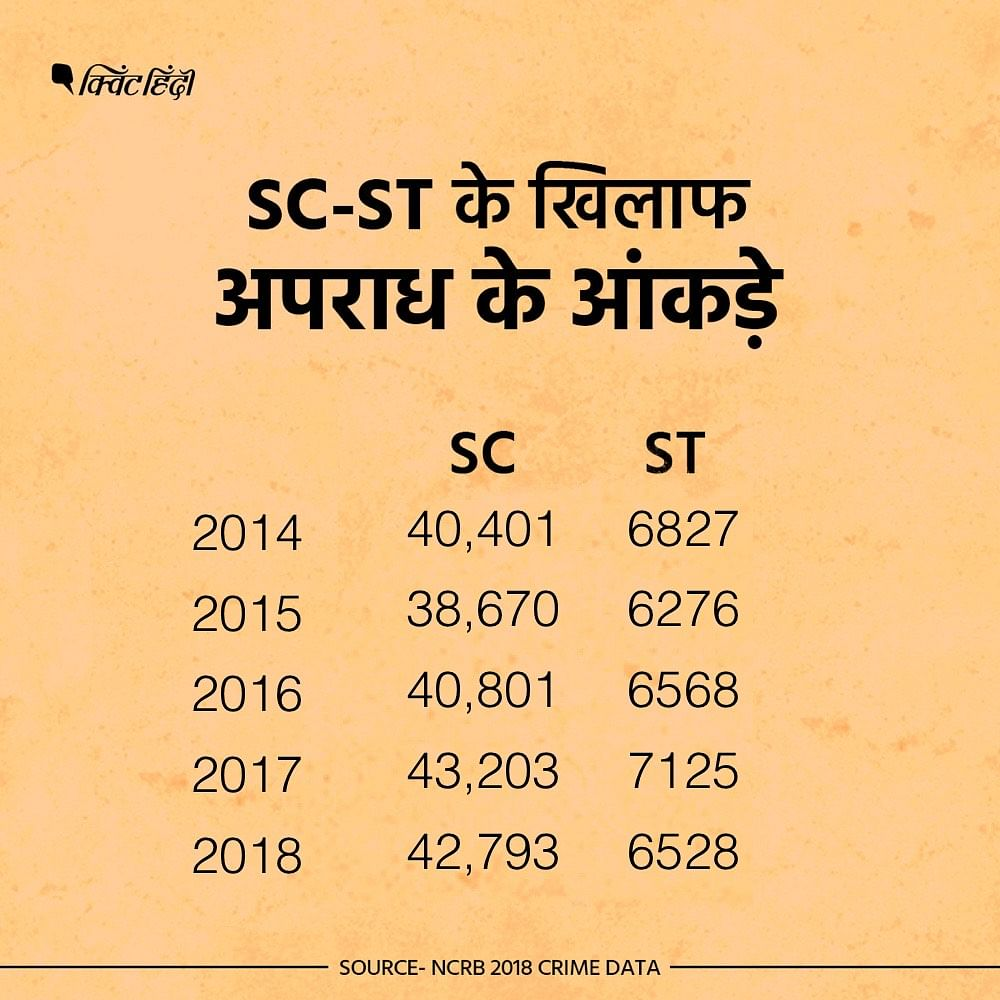 SC-ST के खिलाफ अपराध के आंकड़े