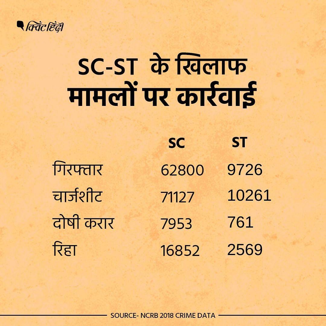 दलितों पर अत्याचार मामले में 2018 में 62,800 लोगों की गिरफ्तारियां हुई