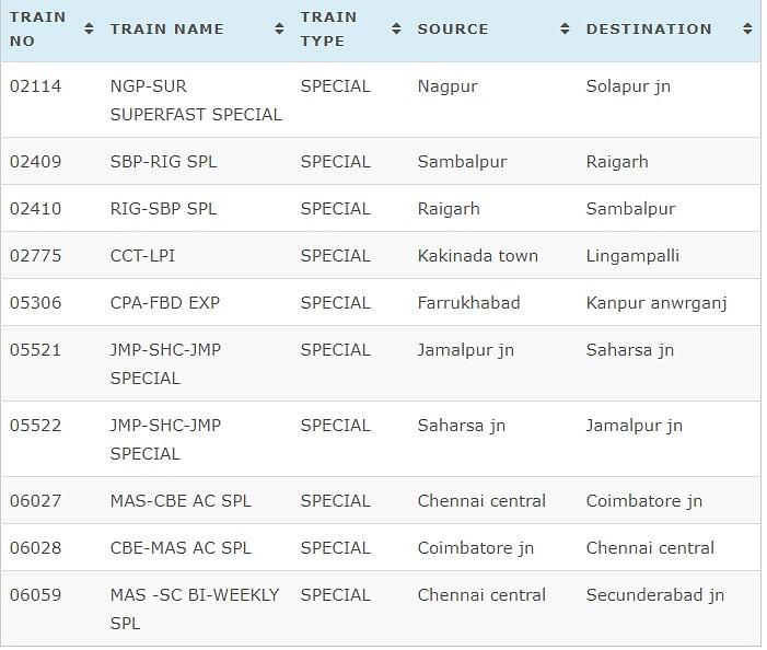 Indian Railways Cancelled Trains Full List.