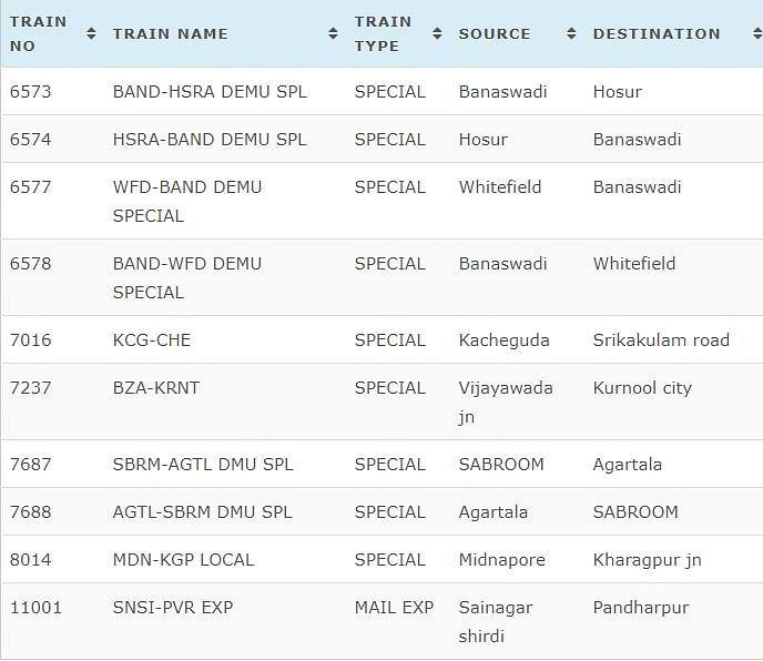 Indian Railways 3 March Cancelled Trains Full List.
