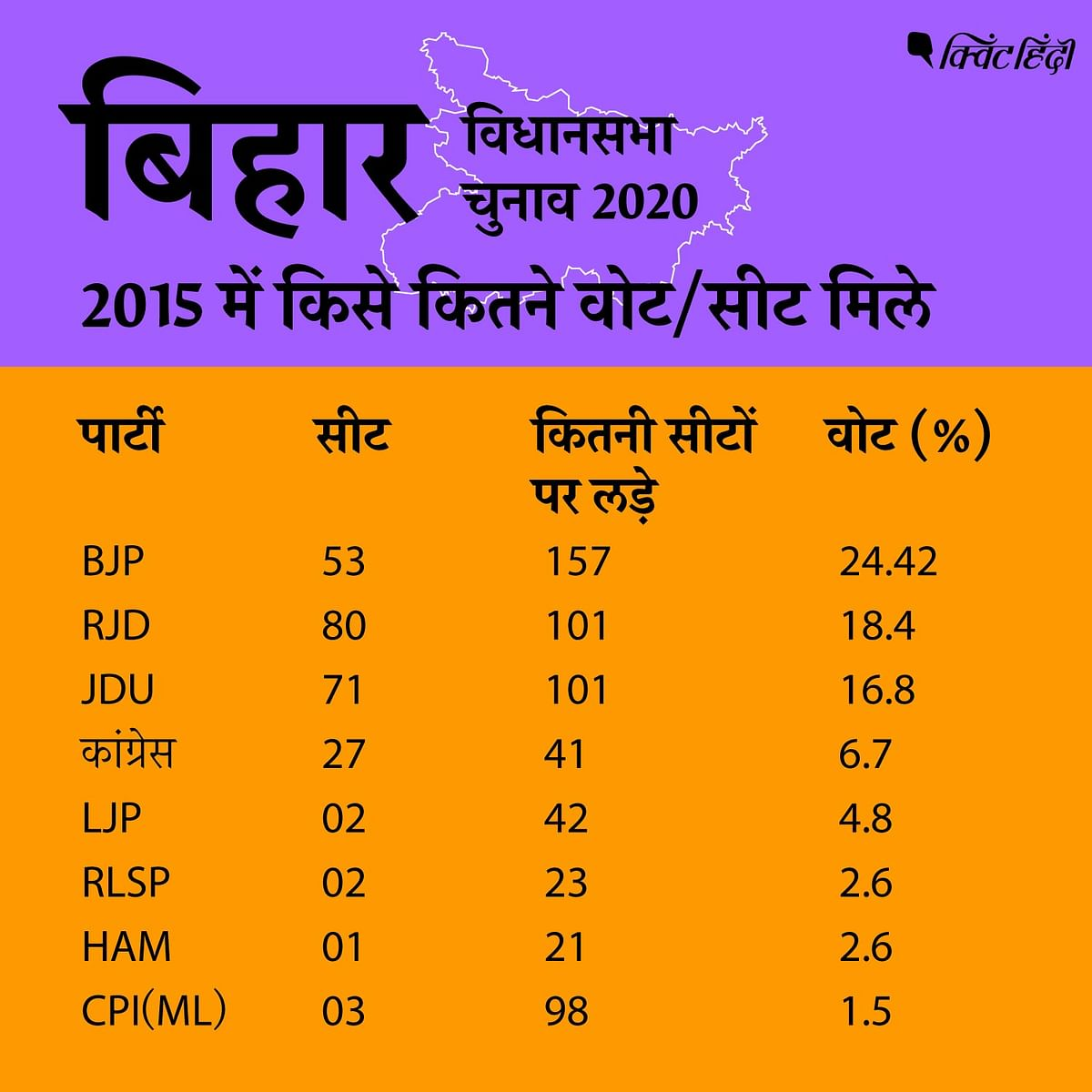 बिहार चुनाव से जुड़ी हर जानकारी:कितनी सीट,कितने वोटर,किसमें टक्कर?