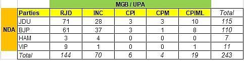 कप्तान तेजस्वी को बिहार का मैच जीतना है तो उपकप्तान को चमकना होगा