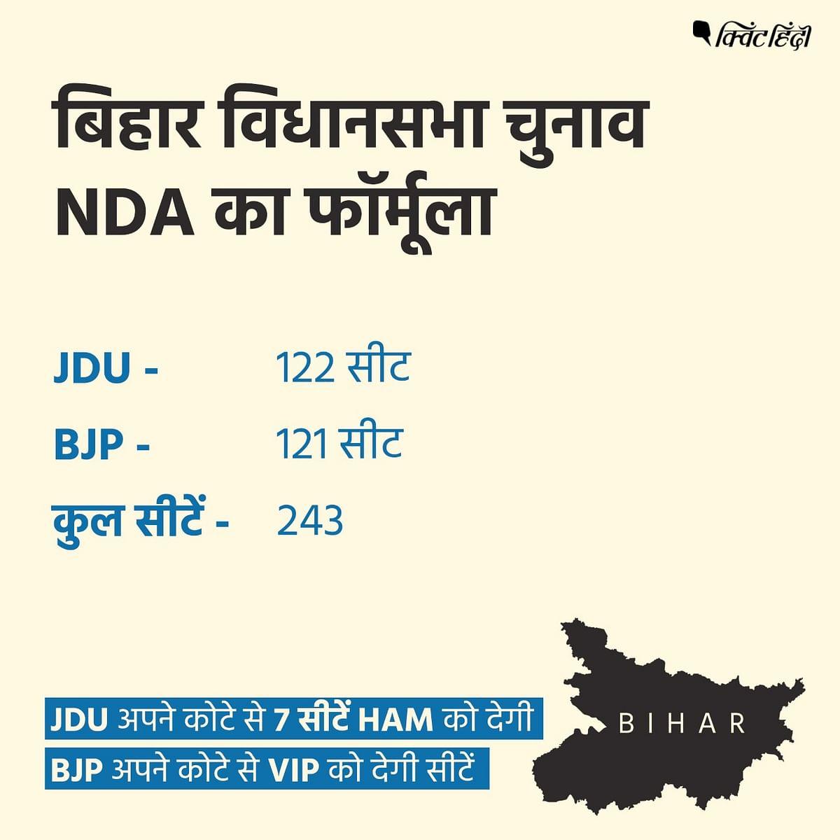 बिहार : NDA का फॉर्मूला तय,JDU- 122,BJP- 121 सीटों पर लड़ेगी चुनाव