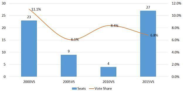 नोट: साल 2000 के आंकड़ों में झारखंड भी शामिल है क्योंकि चुनाव एक साथ हुए थे.