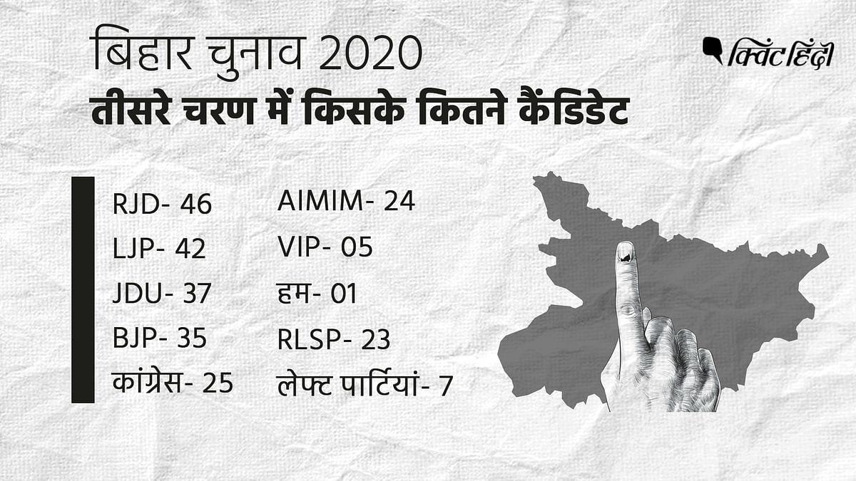 बिहार चुनाव : आखिरी दौर में कितने वोटर, कैंडिडेट,दागी और  करोड़पति