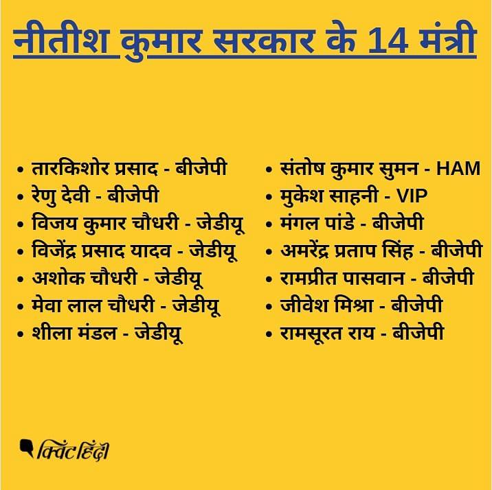 ये हैं नीतीश सरकार के 2 डिप्टी CM,12 मंत्री,हर एक का ब्योरा जानिए