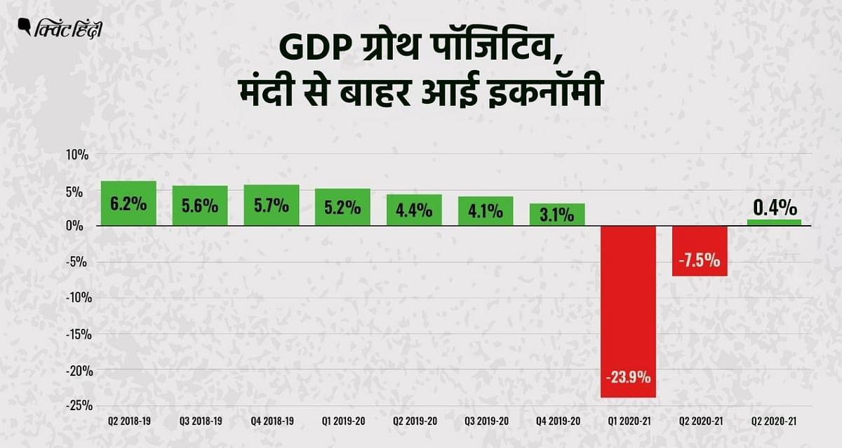 गर्त में चली गई थी GDP ग्रोथ