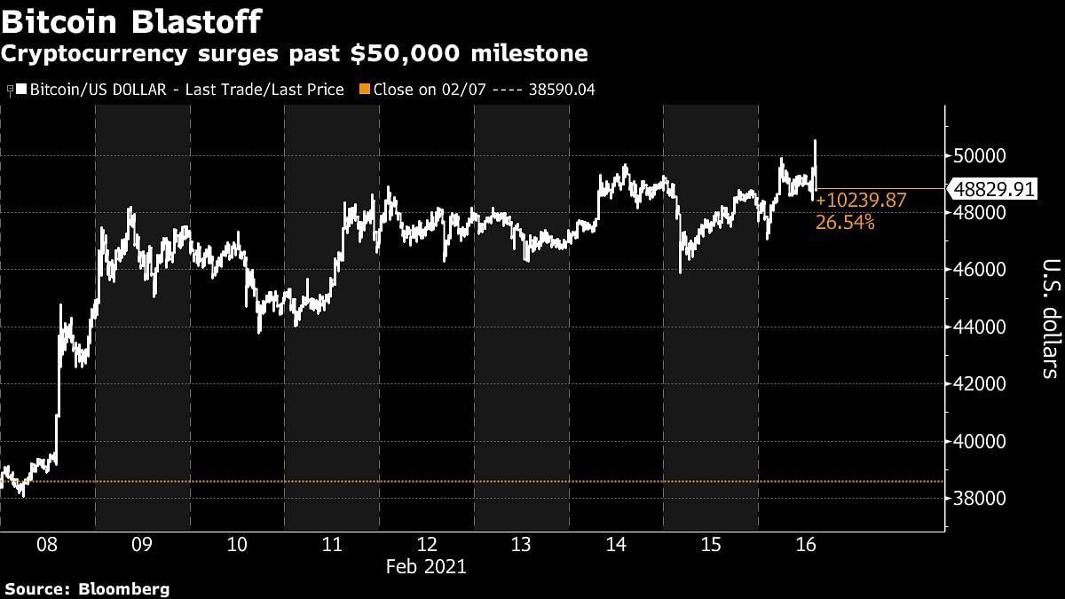 Bitcoin में जबरदस्त तेजी,अब $50,000 के पार,सिर्फ 2021 में 73% भागा