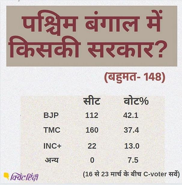 बंगाल की बिसात पर कौन कहां खड़ा, किनके बीच, किन मुद्दों पर लड़ाई?