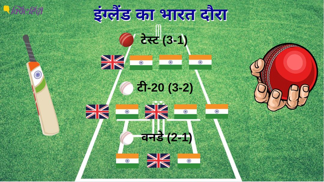 भारत ने तीनों फॉर्मेट में टीम ने सीरीजी जीती है
