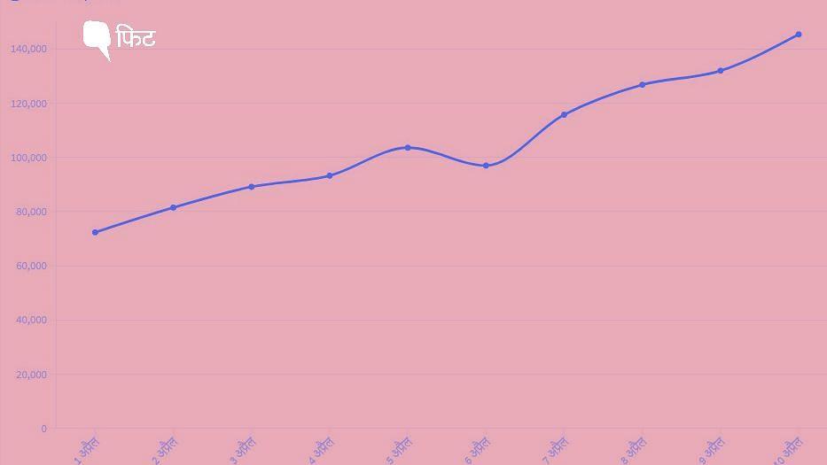 अप्रैल में कोरोना के रोजाना रिकॉर्ड केस दर्ज हो रहे