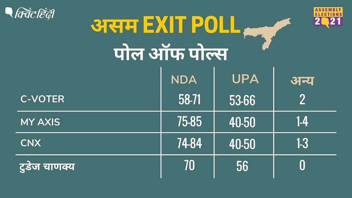 Assam Poll Of Exit Polls: 4 प्रमुख पोल में NDA की जीत का अनुमान