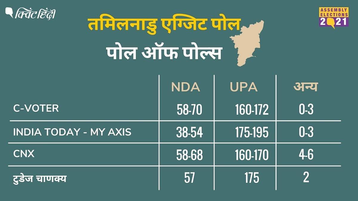 Tamil Nadu Poll Of  Polls: भारी बहुमत के साथ DMK+ की जीत का अनुमान