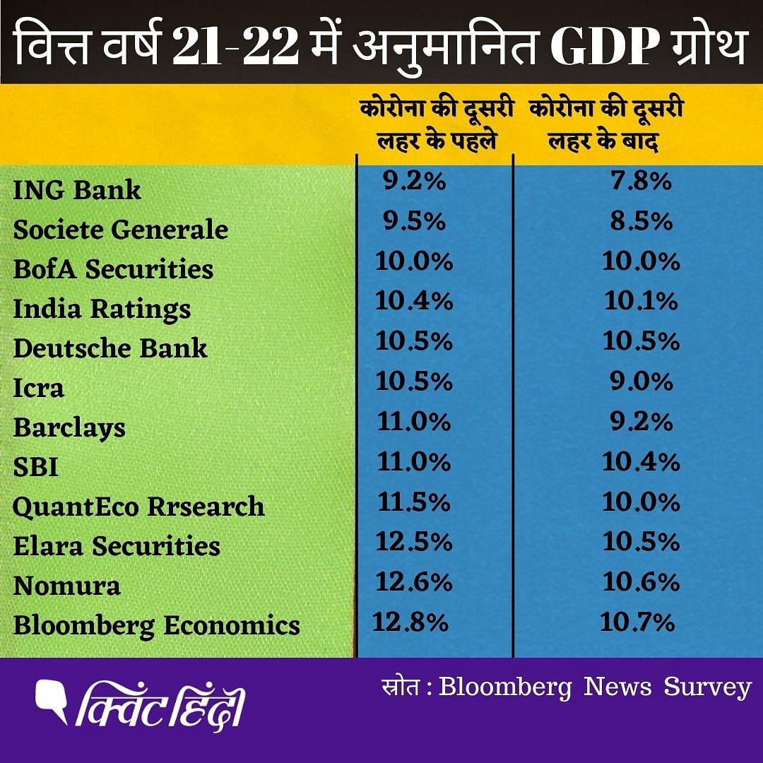GDP: घाटे में निकला पिछला साल, देखिए इस बार होगा क्या हाल?