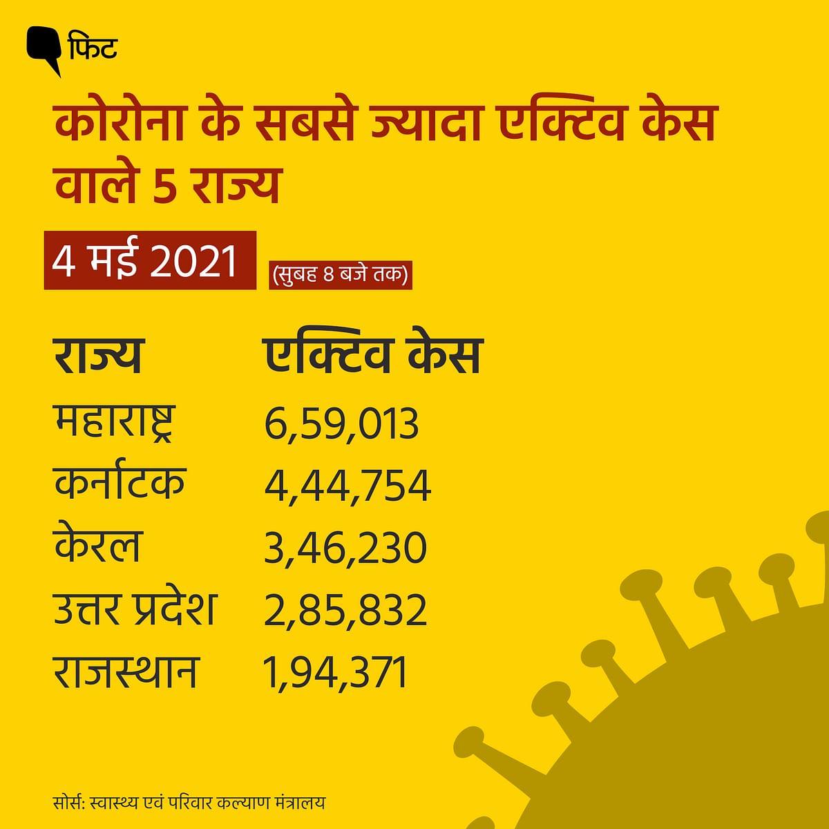 नए कोरोना केस घटे, दिल्ली,महाराष्ट्र,पंजाब में स्थिरता के संकेत