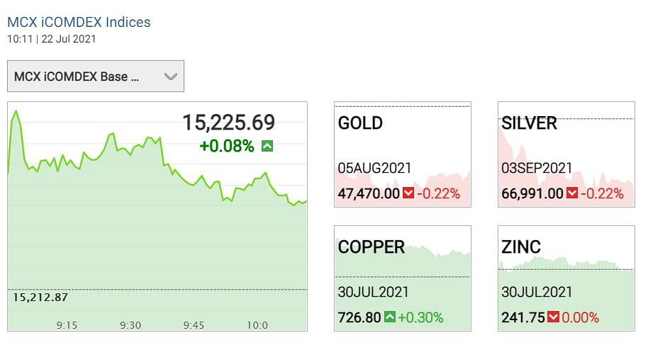 """<div class=""""paragraphs""""><p> Gold Silver prices 22 July 2021</p></div>"""