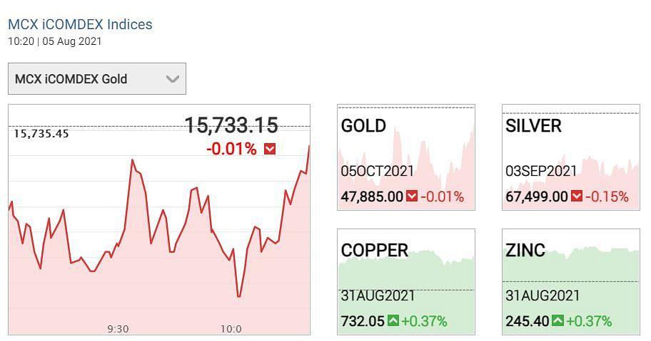 "<div class=""paragraphs""><p> Gold Silver prices 05 August 2021</p></div>"