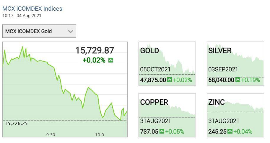 "<div class=""paragraphs""><p> Gold Silver prices 04 August 2021</p></div>"