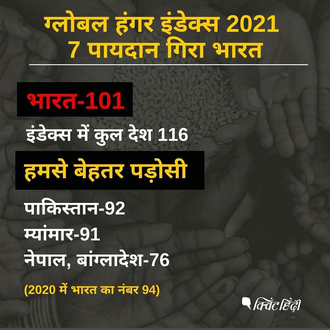 Global Hunger Index 2021: 7 पायदान गिरा भारत, पाकिस्तान-बांग्लादेश से खराब हालत