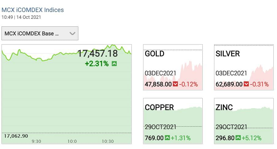 """<div class=""""paragraphs""""><p>  Gold Silver prices 14 Oct 2021</p></div>"""