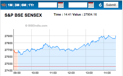 "<a href=""http://www.bseindia.com/sensexview/indexview_new.aspx?index_Code=16&amp;iname=BSE30"">(Screengrab of BSE)</a>"