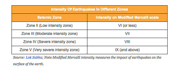 "<em>Source: <a href=""http://164.100.47.132/LssNew/psearch/QResult16.aspx?qref=11792"">Lok Sabha</a>; Note:Modified Mercalli intensity measures the impact of earthquakes on the surface of the earth.</em>"