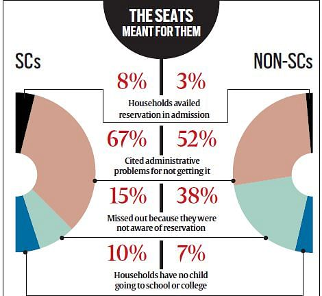 """Findings of the TISS study explained in <i>The Indian Express</i>. (Courtesy: <a href=""""http://indianexpress.com/article/india/india-others/less-than-8-scs-in-maharashtra-get-to-avail-education-quota-study-finds/"""">The Indian Express</a>)"""