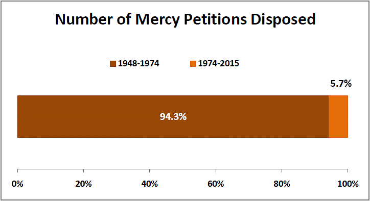 Different Presidents, Different Decisions: Tale of Mercy Petitions