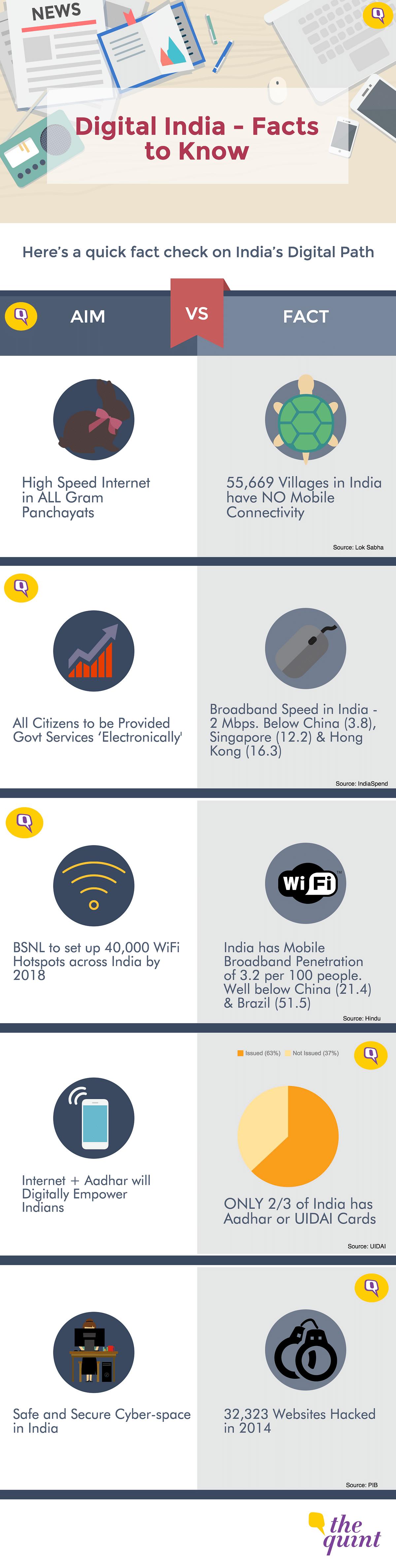 #FactCheck: Digital India Has a Long Way to Go