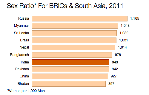 Source: Census