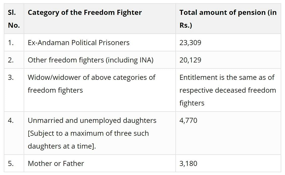 What is the Government Doing for India's Freedom Fighters?