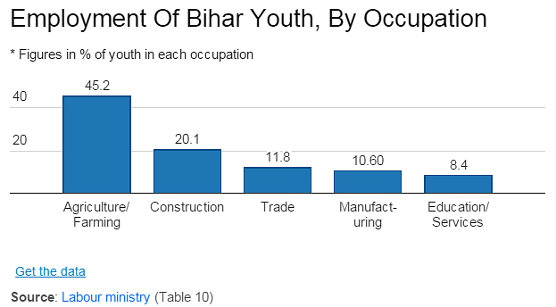 Bihar's Youth Problem: Still Working The Farms