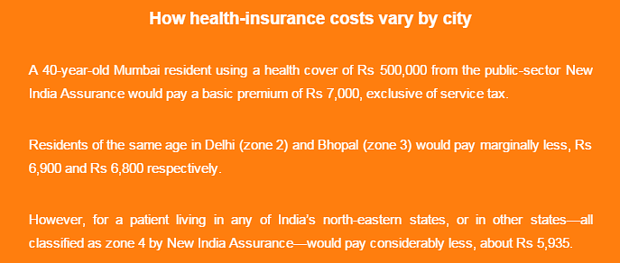Six Cities Corner 27% Of India'sHealth Insurance Payouts