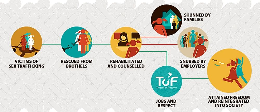 An infograph that charts the sex trafficking story. (Photo Courtesy: Threads of Freedom)