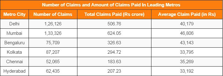 "&nbsp; Source: <a href=""http://iib.gov.in/IIB/healthpub/Health_Insurance_%28Non-Life%29_Data_Analysis_Report_2012-13.pdf"">Insurance Information Bureau of India</a>"