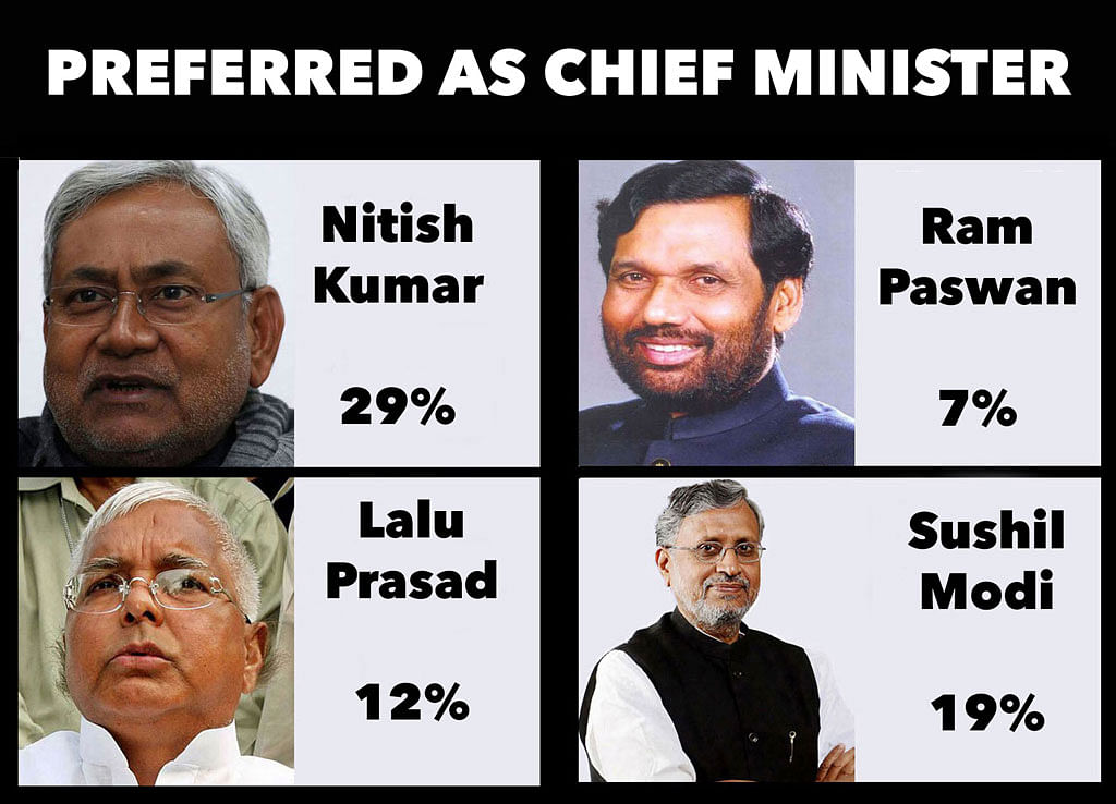Nitish Kumar Still Bihar's Favourite: ITG-CICERO Pre-poll Survey