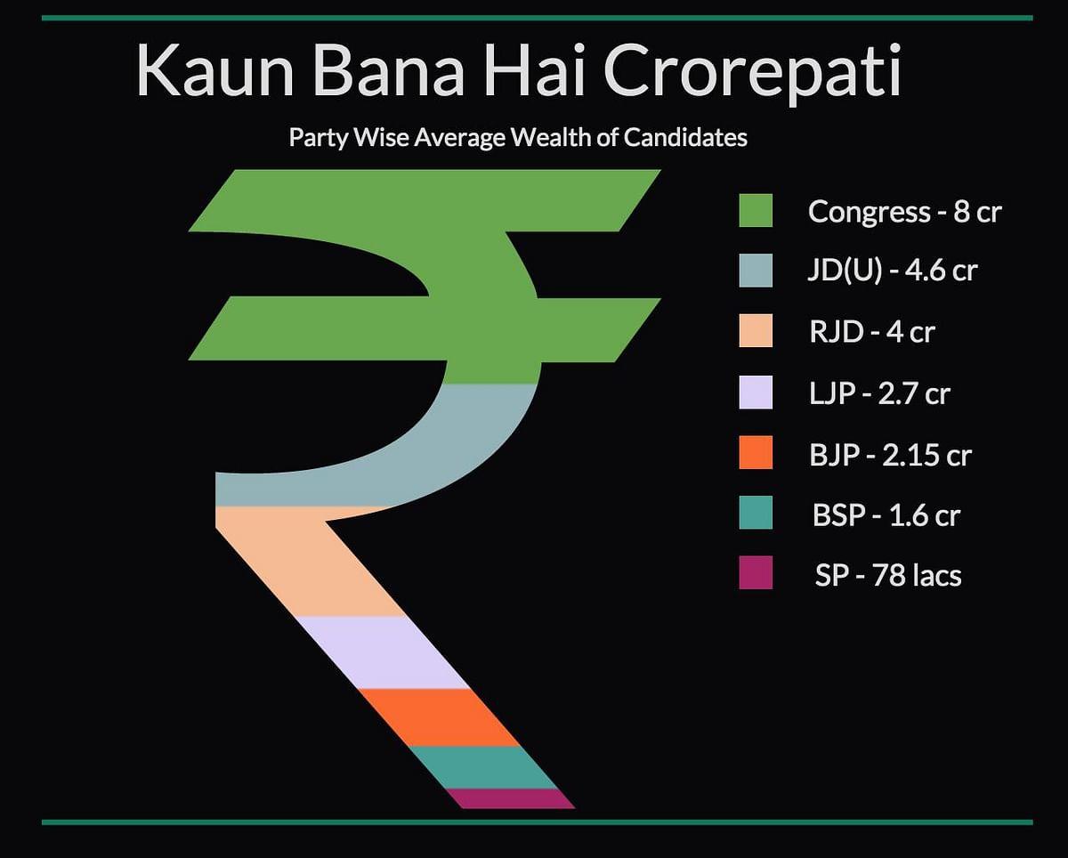 Kissa Kursi Ka: 30% Criminals, 25% Crorepatis in Bihar's Phase 1
