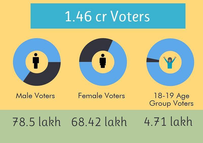 Infograph: Lovely Anand, Sadhu Yadav Key Contenders in Bihar Polls