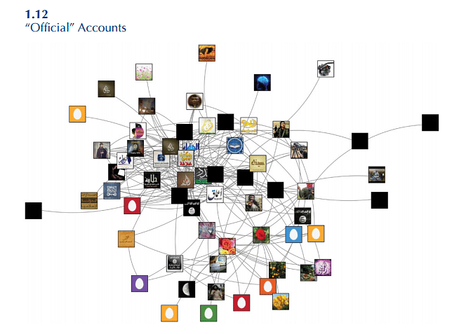 """Network relationships among """"official"""" ISIS accounts as of January 3, 2014. (Photo by Courtesy: <a href=""""http://www.brookings.edu/~/media/research/files/papers/2015/03/isis-twitter-census-berger-morgan/isis_twitter_census_berger_morgan.pdf""""><i>The ISIS Twitter Census by </i>J.M.Berger and Jonathan Morgan</a>)"""