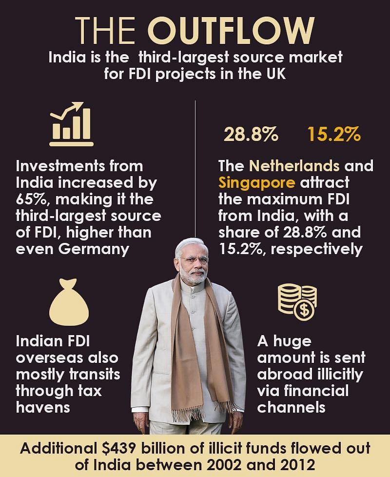 PM Modi, Save Your Breath: The Real FDI Is to Be Found in India
