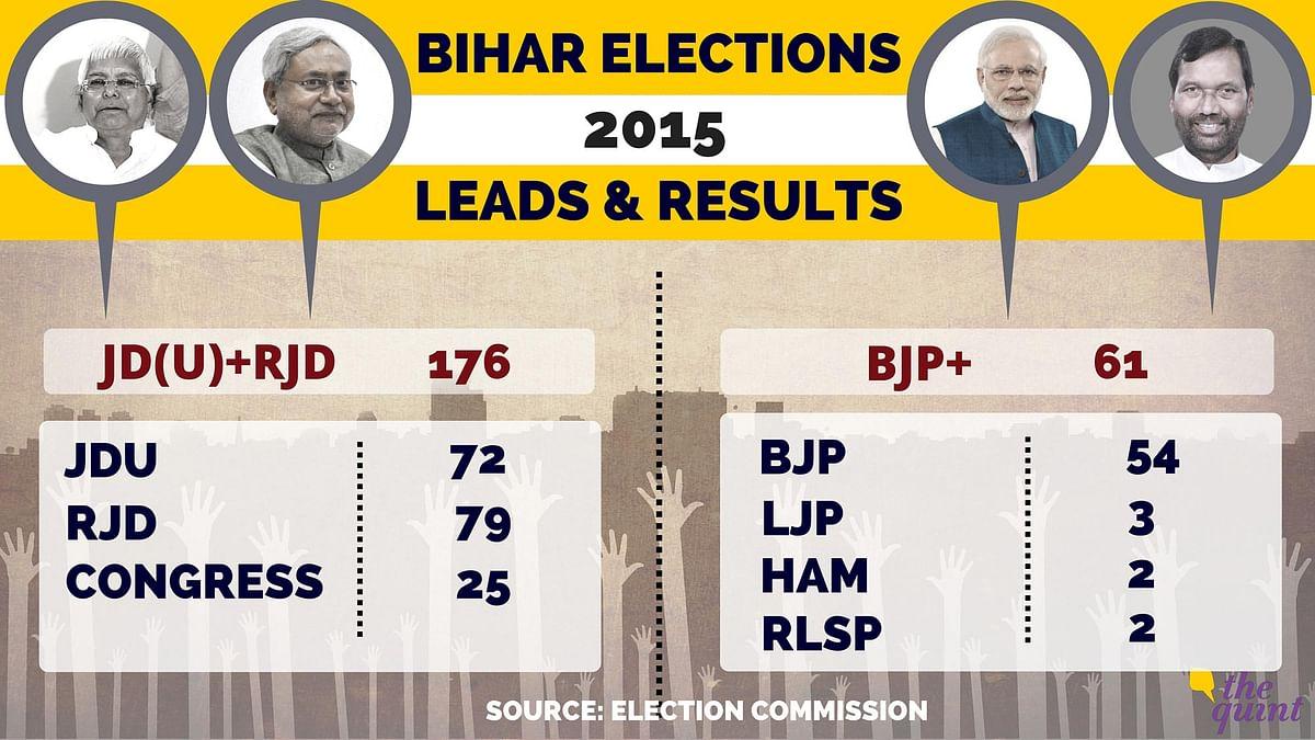 The Nitty-Gritty of Bihar's Mahagathbandhan Victory