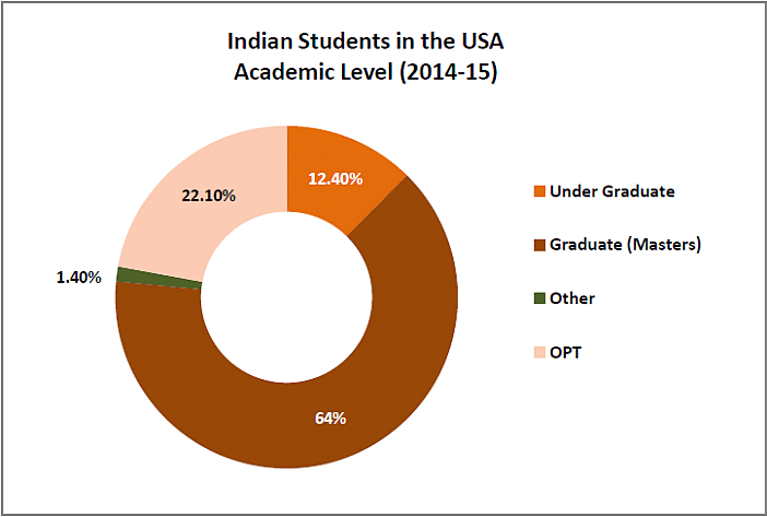 Indian Students in US at an all Time High, Second Only to China