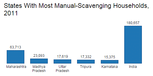 Jobs Outlawed, but State Main Employer of Manual Scavengers
