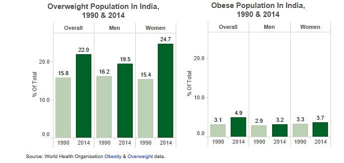 """Source: World  Health Organisation <a href=""""http://apps.who.int/gho/data/node.main.A900A?lang=en"""">Obesity</a> &amp; <a href=""""http://apps.who.int/gho/data/node.main.A897A?lang=en"""">Overweight</a> data."""