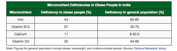 "Note: Figures for general population include obese, overweight, and undernourished  people. Source: <a href=""http://link.springer.com/article/10.1007%2Fs11695-015-1836-y"">Carlyne Remedios' study</a>."
